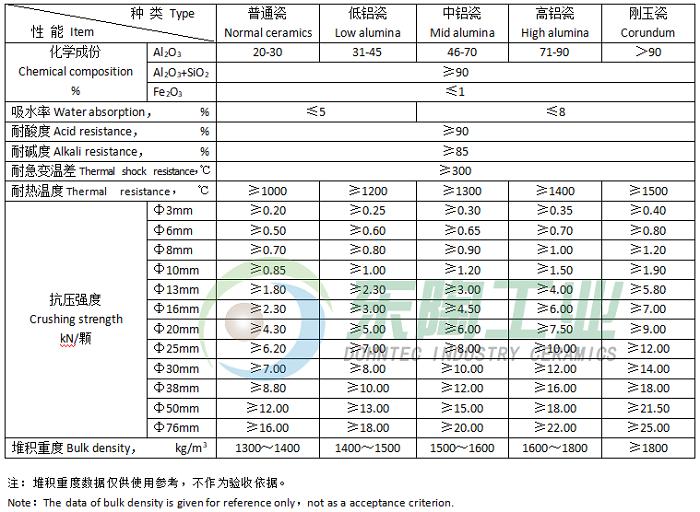 惰性瓷球产品参数.png