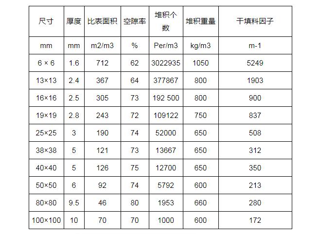 陶瓷拉西环填料规格参数表